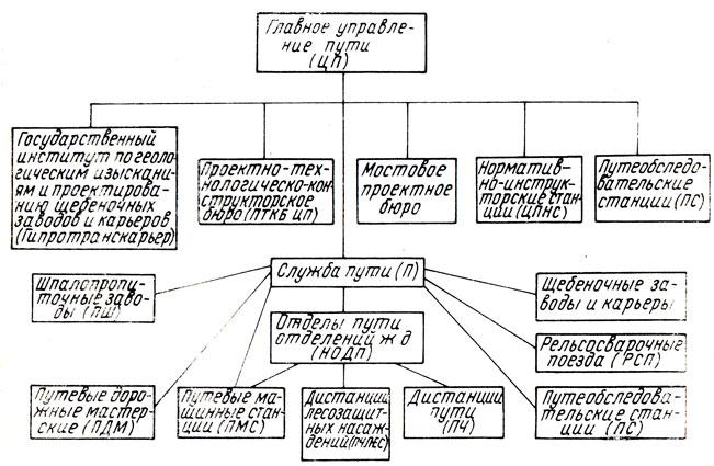 Схема управления путевым