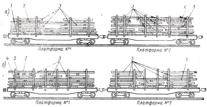 Схема погрузки стрелочного