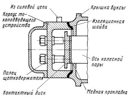 Рис. 130. Схема токоотводящего устройства