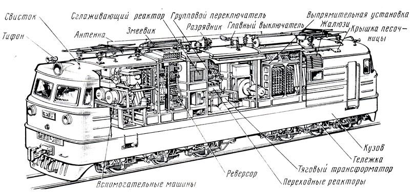 Рис. 131. Расположение оборудования на шестиосном электровозе переменного тока
