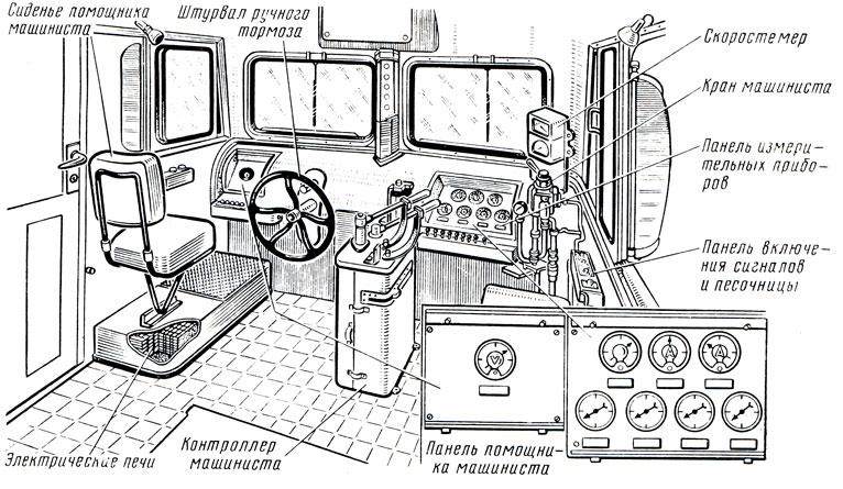 Рис. 132. Кабина машиниста электровоза постоянного тока