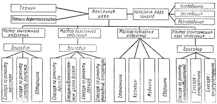 Структура заготовительного