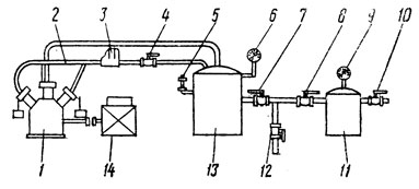 Фиг. 213. Схема стенда для испытания и определения производительности компрессора и коэффициента подачи: 1 - компрессор; 2 - трубопровод; 3 - регулятор давления; 4, 7, 8, 10, 12 - краны; 5 -предохранительный клапан; 6 и 9 - манометры; 11 - резервуар на 4 ати; 13 - резервуар на 8 ати; 14 - электродвигатель