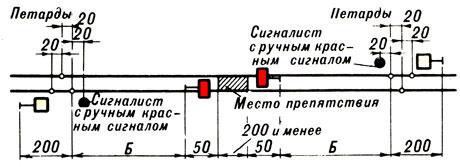 Схема ограждения на однопутном участке 915